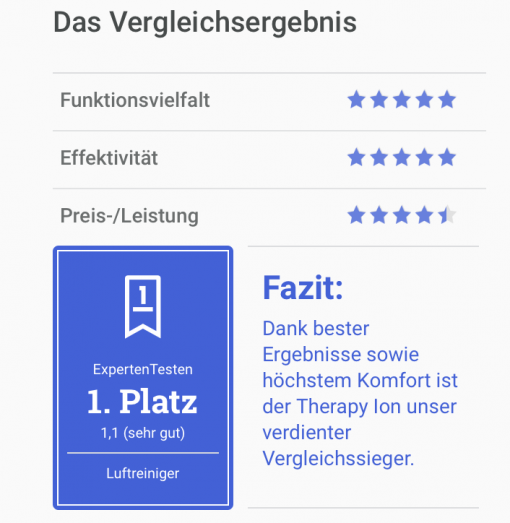 čistička vzduchu Therapy Air Ion získala nejvyšší ocenění a certifikát expertetesten.de